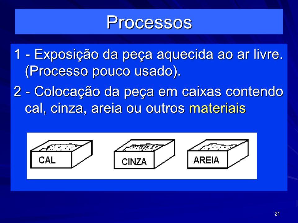Processos 1 - Exposição da peça aquecida ao ar livre. (Processo pouco usado).