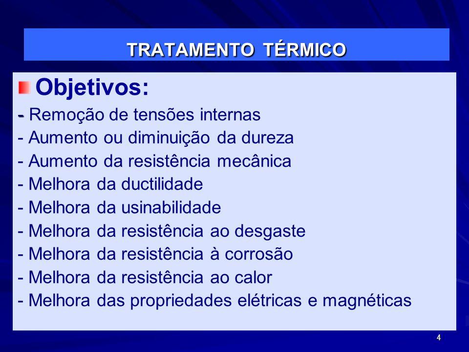 Objetivos: TRATAMENTO TÉRMICO - Remoção de tensões internas