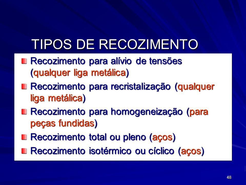 TIPOS DE RECOZIMENTO Recozimento para alívio de tensões (qualquer liga metálica) Recozimento para recristalização (qualquer liga metálica)
