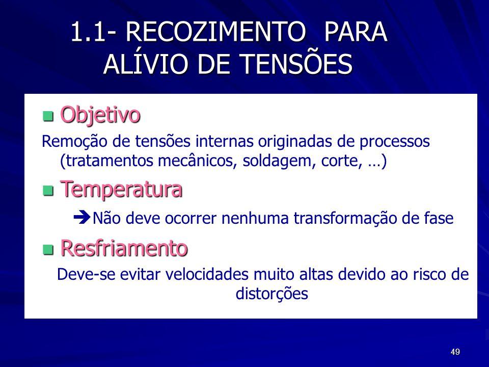 1.1- RECOZIMENTO PARA ALÍVIO DE TENSÕES