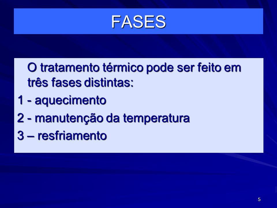 FASES O tratamento térmico pode ser feito em três fases distintas: