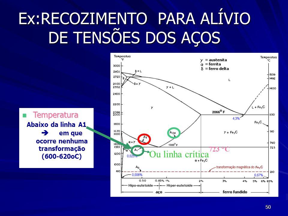 Abaixo da linha A1  em que ocorre nenhuma transformação (600-620oC)