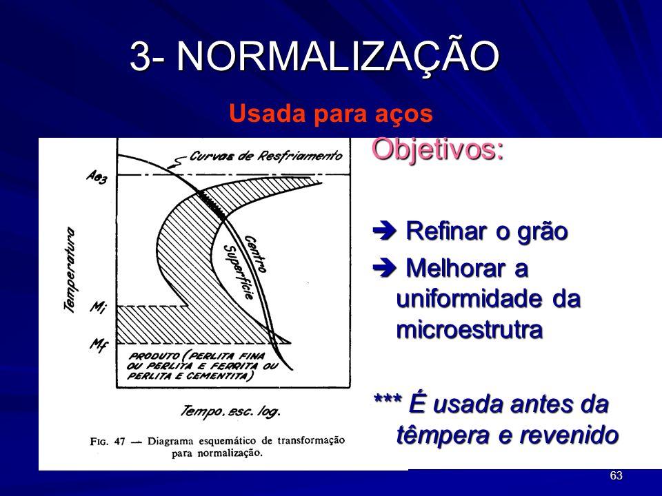 3- NORMALIZAÇÃO Objetivos: Usada para aços  Refinar o grão