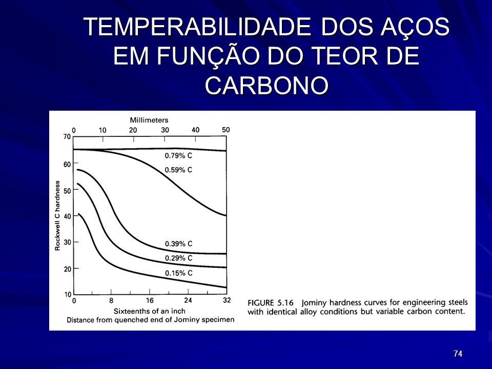 TEMPERABILIDADE DOS AÇOS EM FUNÇÃO DO TEOR DE CARBONO