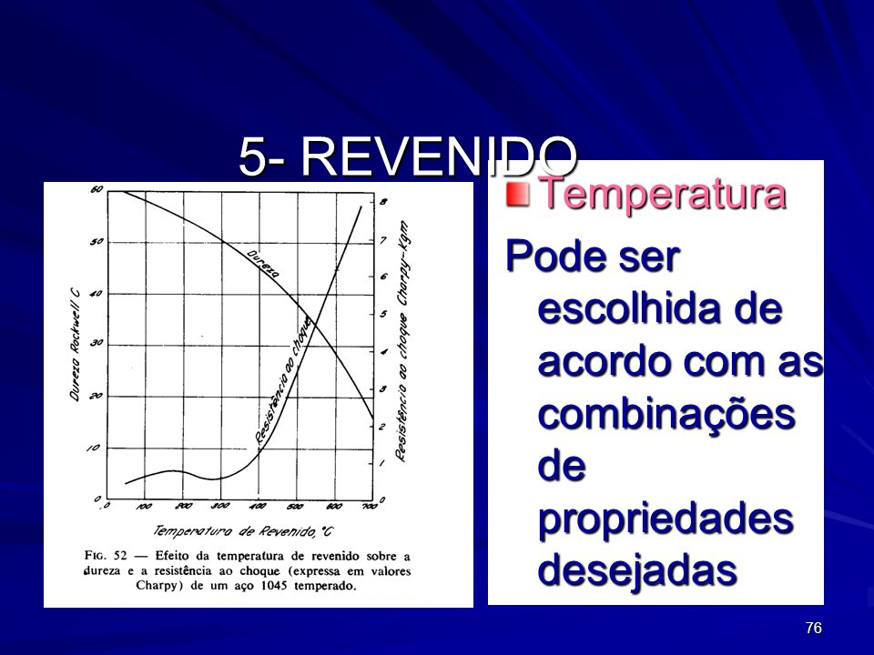 5- REVENIDO Temperatura