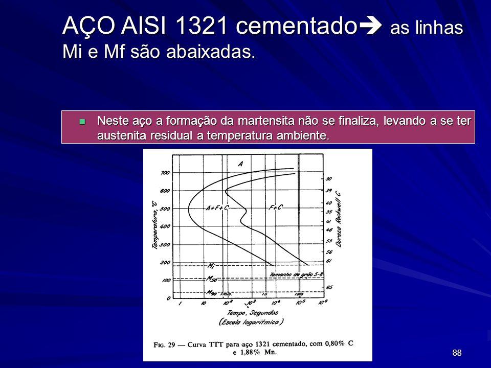 AÇO AISI 1321 cementado as linhas Mi e Mf são abaixadas.