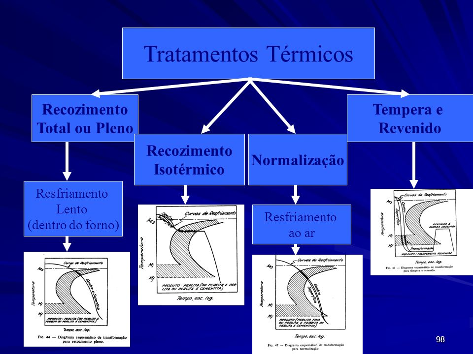 Tratamentos Térmicos Recozimento Total ou Pleno Isotérmico