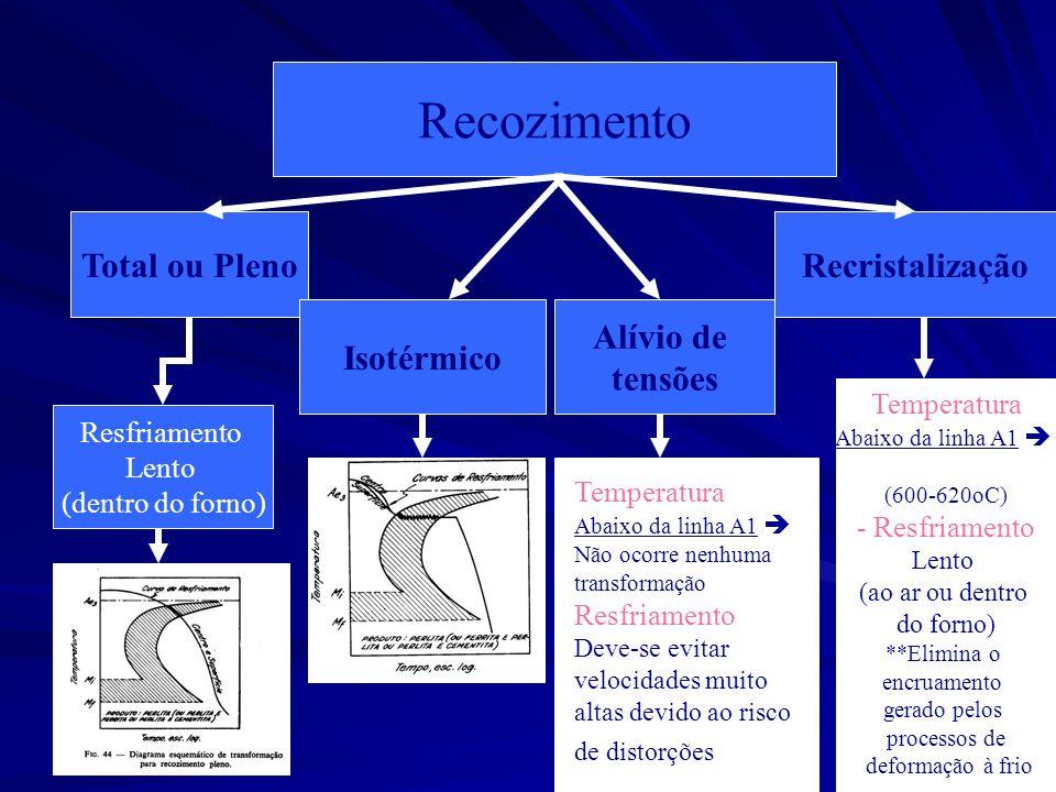 Recozimento Total ou Pleno Isotérmico Alívio de tensões
