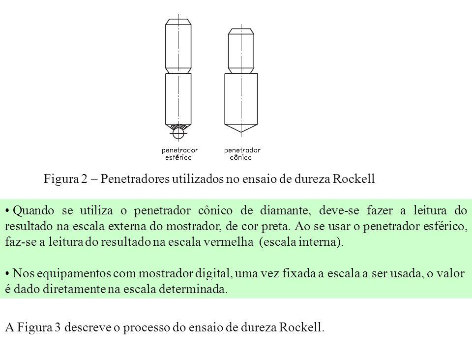 Figura 2 – Penetradores utilizados no ensaio de dureza Rockell