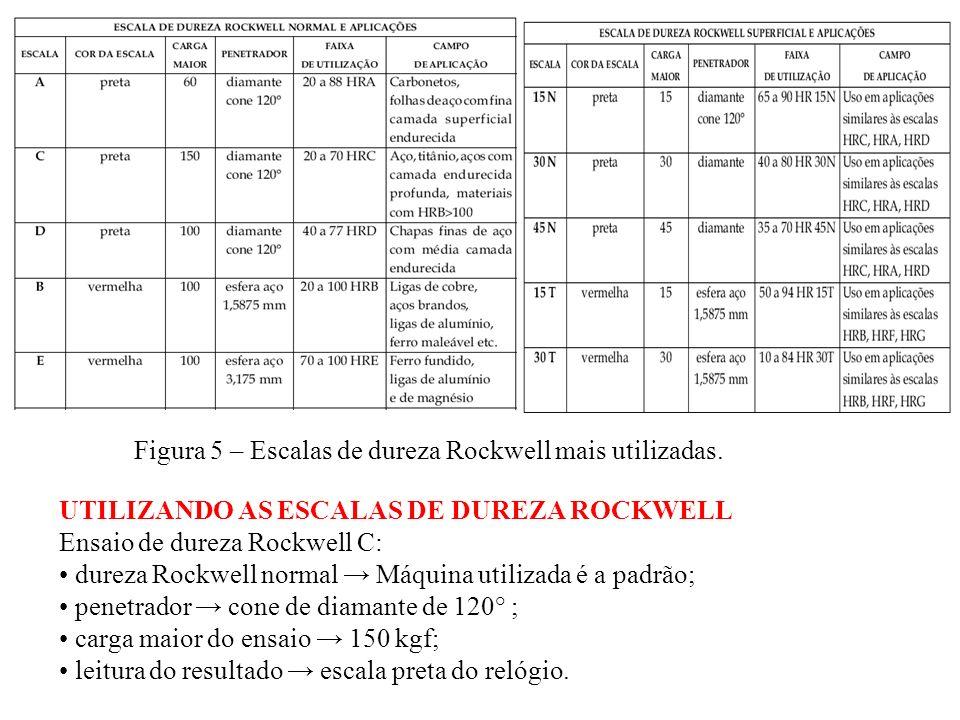 Figura 5 – Escalas de dureza Rockwell mais utilizadas.