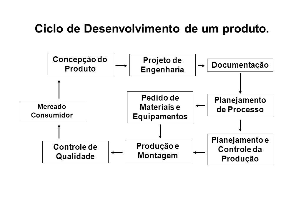 Ciclo de Desenvolvimento de um produto.