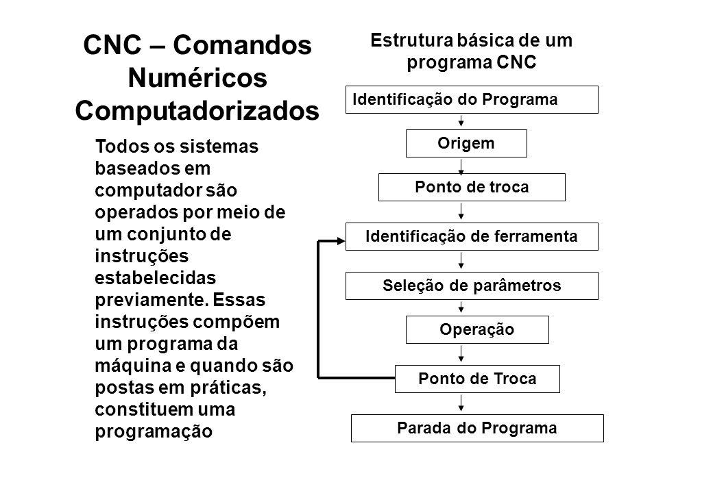 CNC – Comandos Numéricos Computadorizados