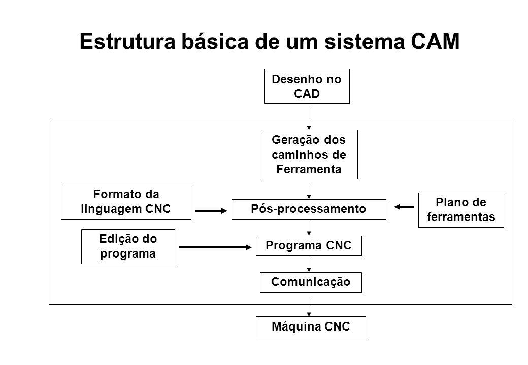 Estrutura básica de um sistema CAM