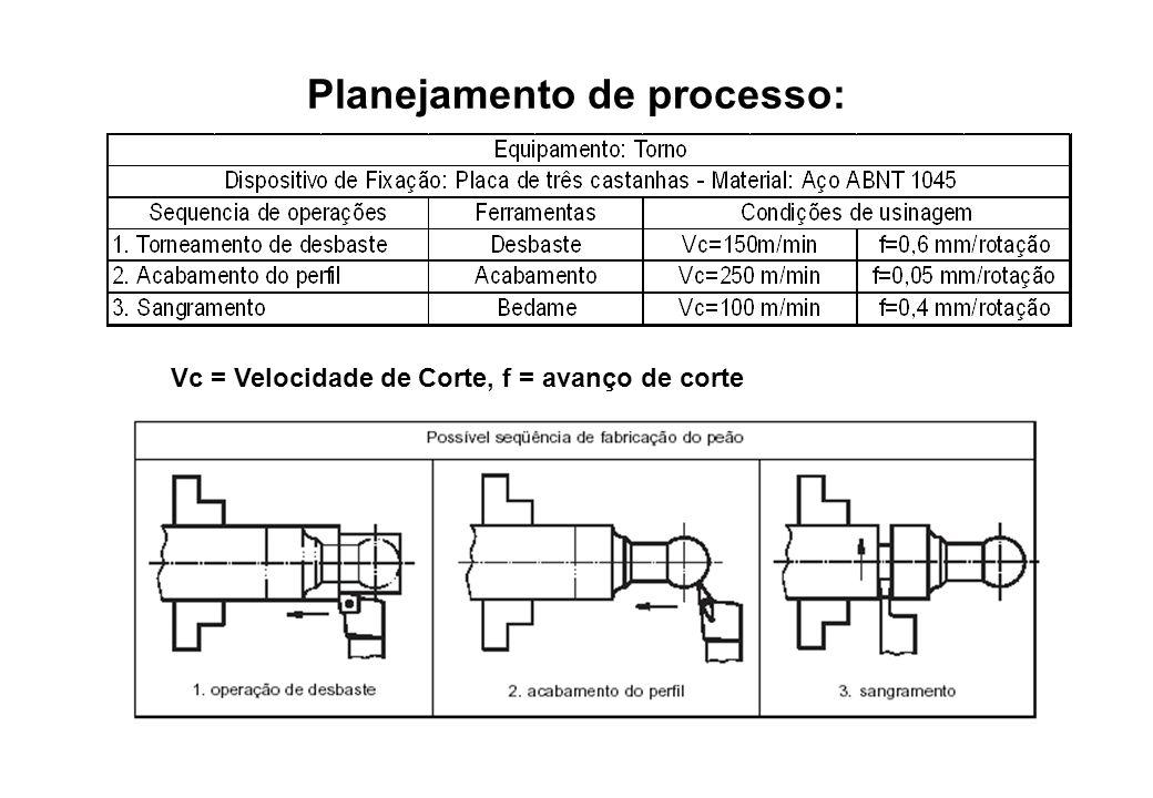 Planejamento de processo: