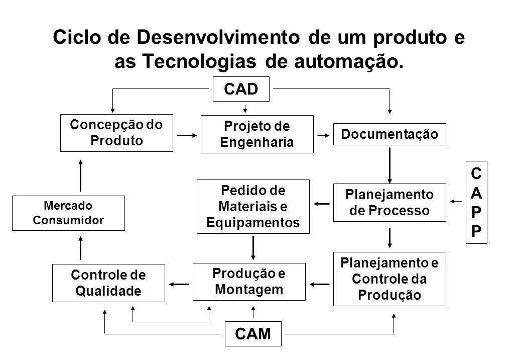 Ciclo de Desenvolvimento de um produto e as Tecnologias de automação.