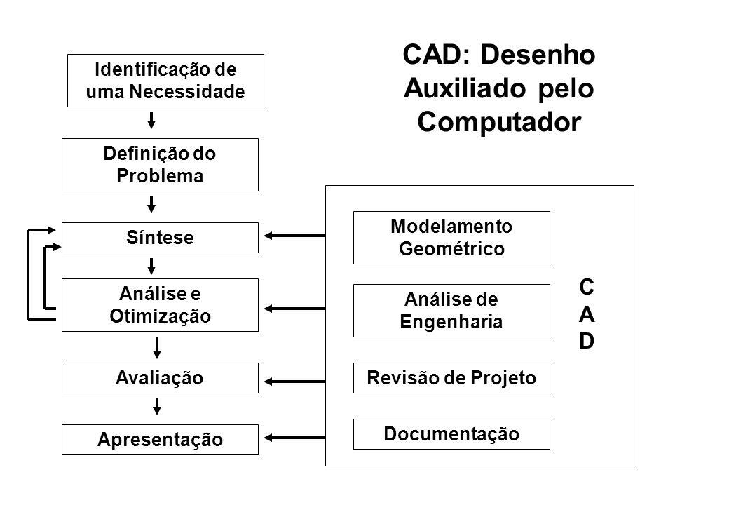 CAD: Desenho Auxiliado pelo Computador