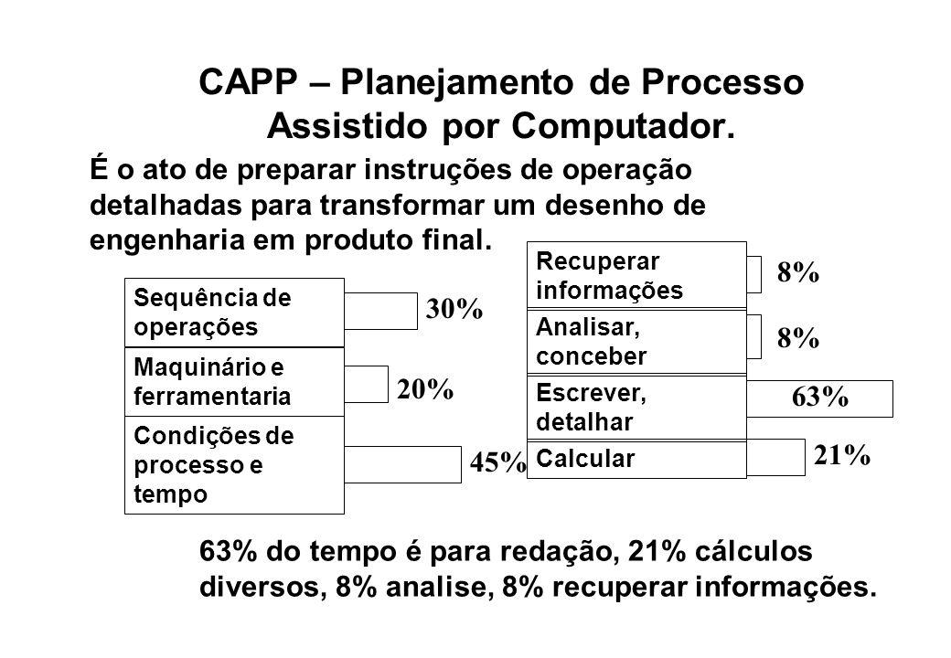 CAPP – Planejamento de Processo Assistido por Computador.
