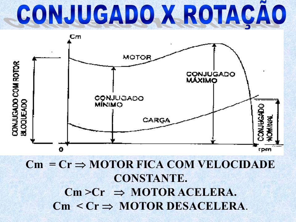 CONJUGADO X ROTAÇÃO Cm = Cr  MOTOR FICA COM VELOCIDADE CONSTANTE.