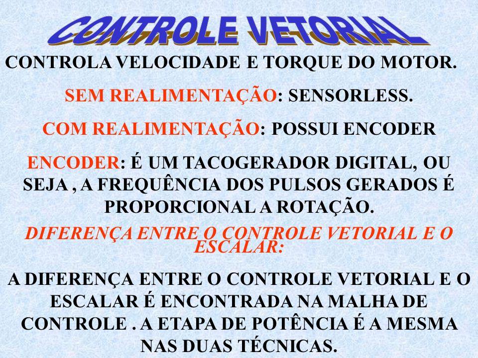 CONTROLA VELOCIDADE E TORQUE DO MOTOR. SEM REALIMENTAÇÃO: SENSORLESS.