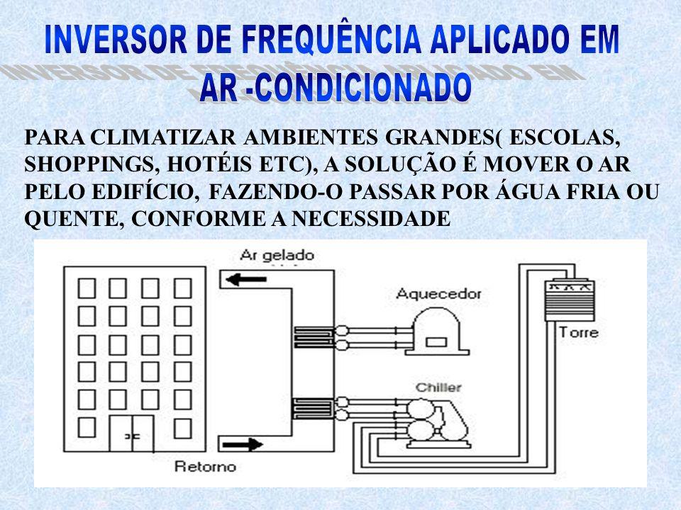 INVERSOR DE FREQUÊNCIA APLICADO EM