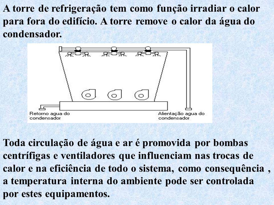 A torre de refrigeração tem como função irradiar o calor para fora do edifício. A torre remove o calor da água do condensador.