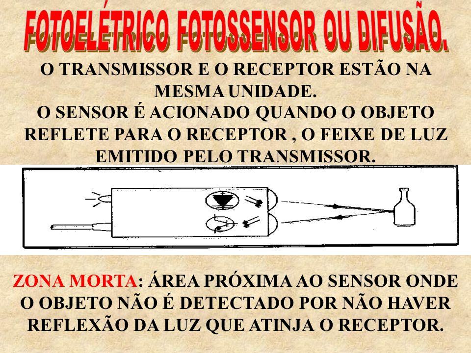 O TRANSMISSOR E O RECEPTOR ESTÃO NA MESMA UNIDADE.