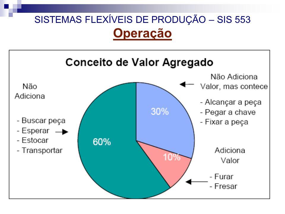 SISTEMAS FLEXÍVEIS DE PRODUÇÃO – SIS 553 Operação