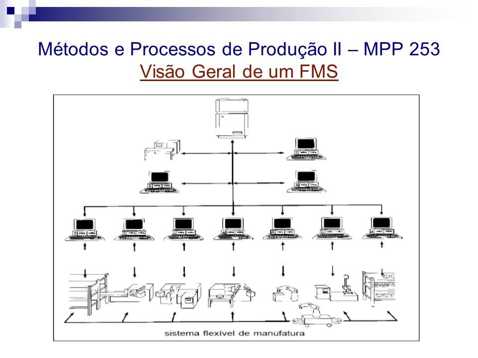 Métodos e Processos de Produção II – MPP 253 Visão Geral de um FMS