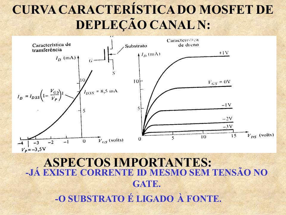 CURVA CARACTERÍSTICA DO MOSFET DE DEPLEÇÃO CANAL N: