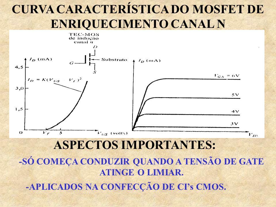 CURVA CARACTERÍSTICA DO MOSFET DE ENRIQUECIMENTO CANAL N