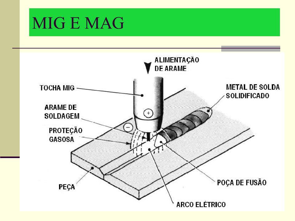 MIG E MAG