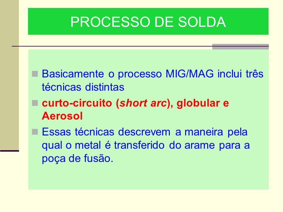PROCESSO DE SOLDA Basicamente o processo MIG/MAG inclui três técnicas distintas. curto-circuito (short arc), globular e Aerosol.