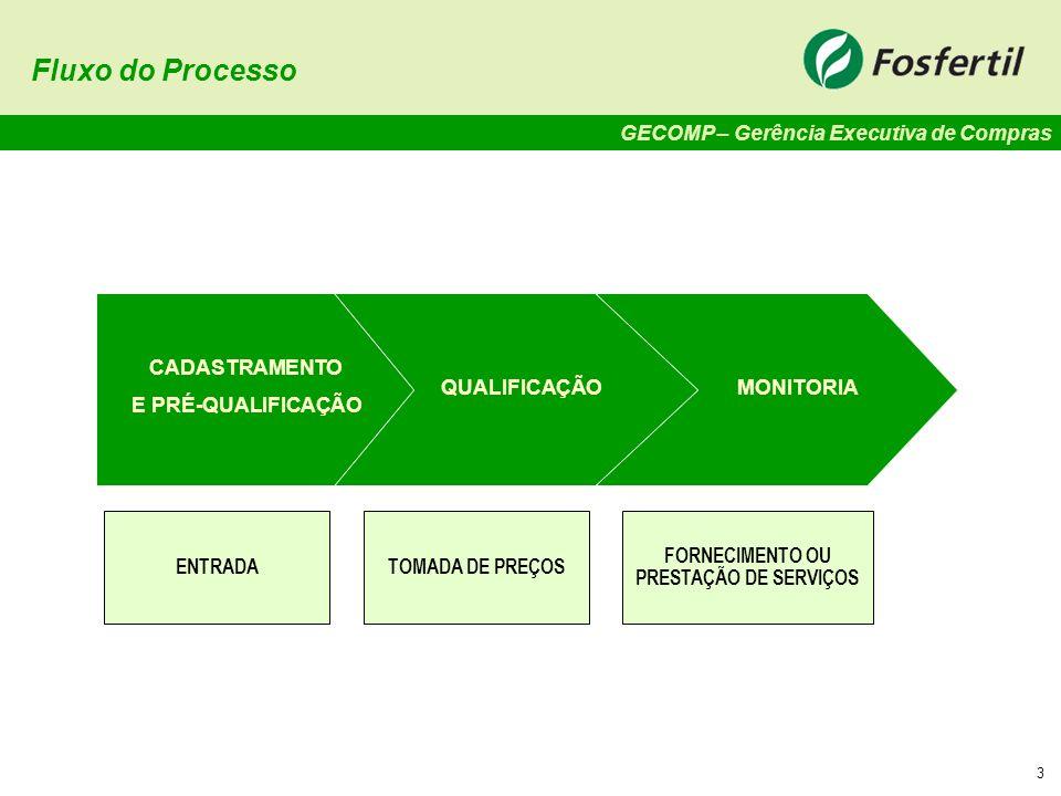 Fluxo do Processo CADASTRAMENTO E PRÉ-QUALIFICAÇÃO QUALIFICAÇÃO