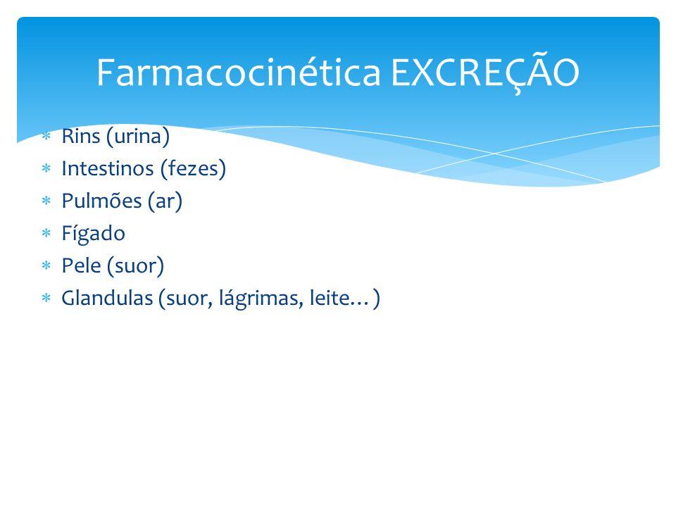 Farmacocinética EXCREÇÃO