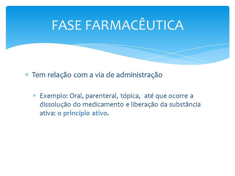 FASE FARMACÊUTICA Tem relação com a via de administração