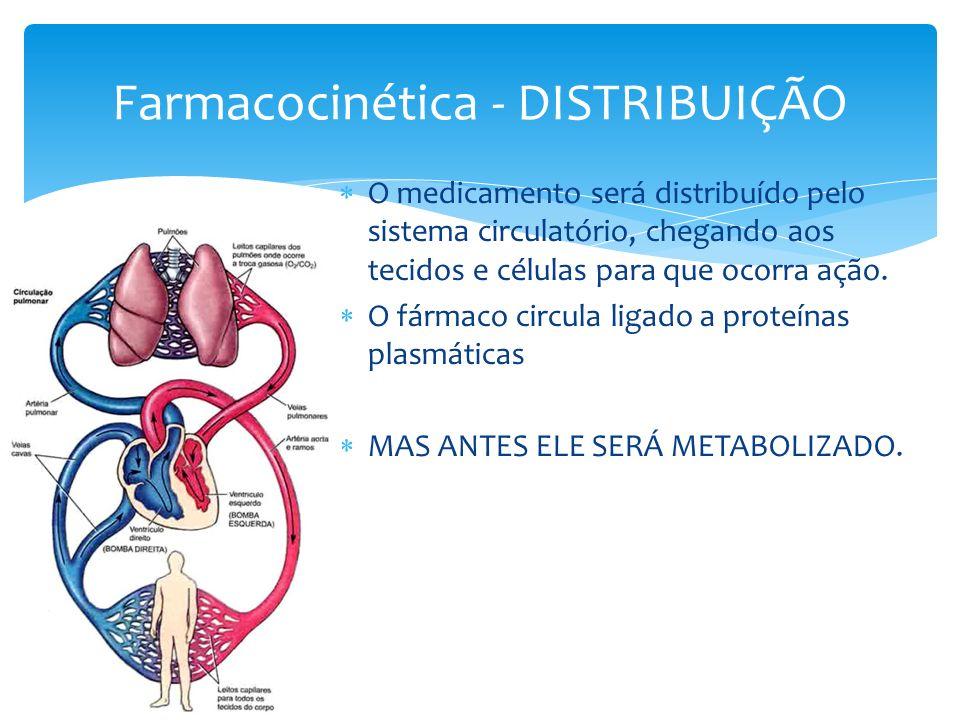 Farmacocinética - DISTRIBUIÇÃO