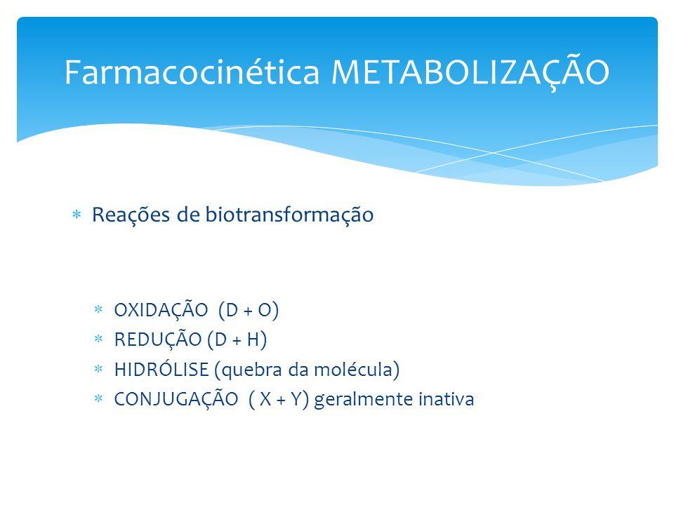 Farmacocinética METABOLIZAÇÃO