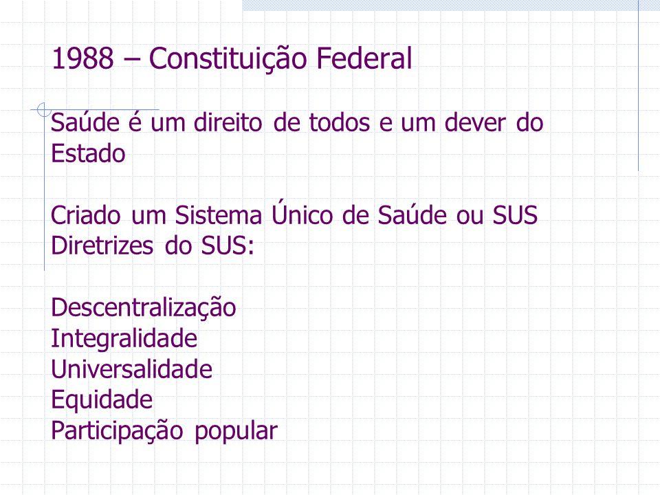 1988 – Constituição Federal Saúde é um direito de todos e um dever do Estado Criado um Sistema Único de Saúde ou SUS Diretrizes do SUS: Descentralização Integralidade Universalidade Equidade Participação popular