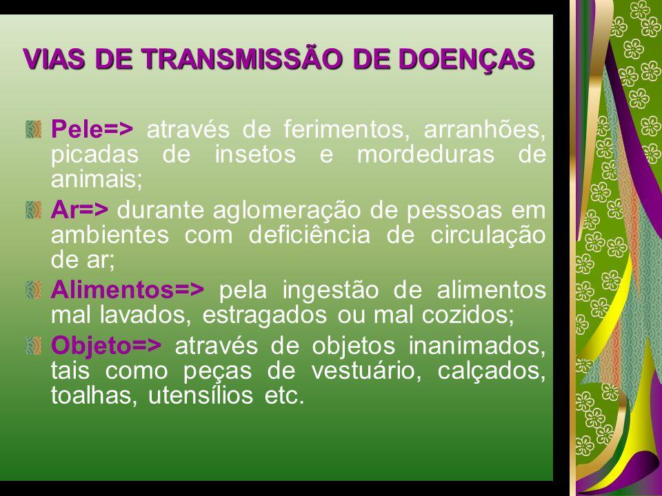 VIAS DE TRANSMISSÃO DE DOENÇAS