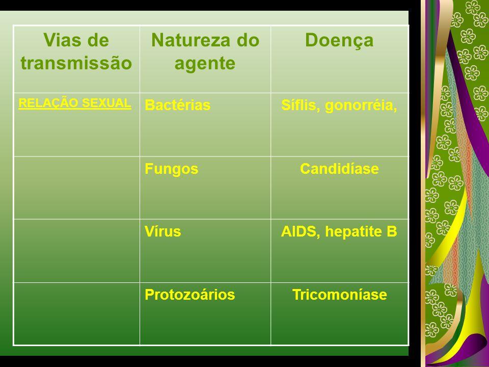 Vias de transmissão Natureza do agente Doença