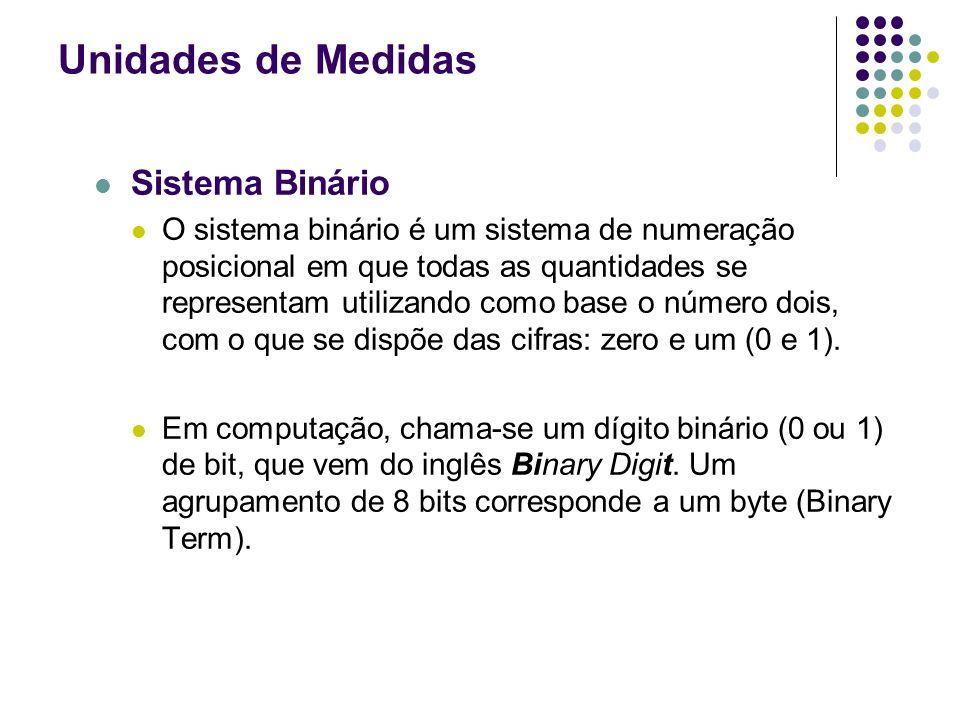 Unidades de Medidas Sistema Binário