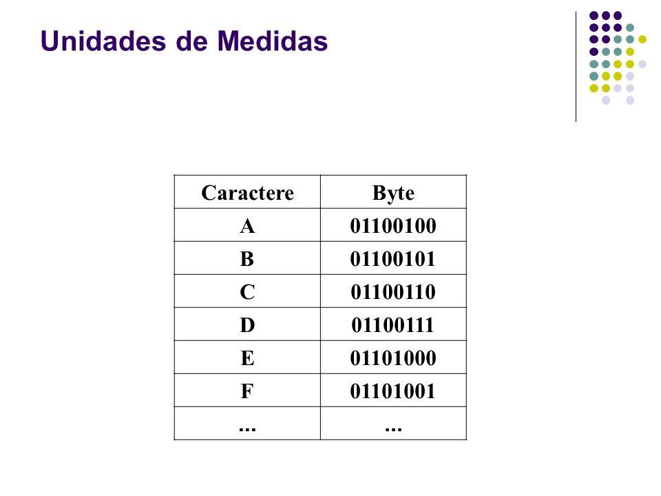 Unidades de Medidas Caractere Byte A 01100100 B 01100101 C 01100110 D