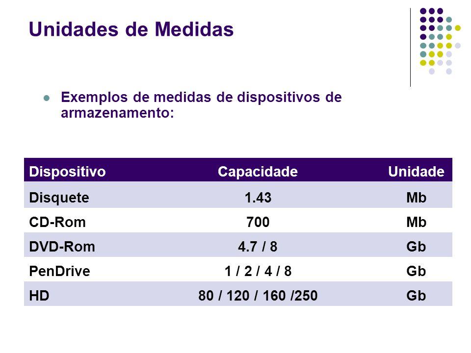 Unidades de Medidas Exemplos de medidas de dispositivos de armazenamento: Dispositivo. Capacidade.