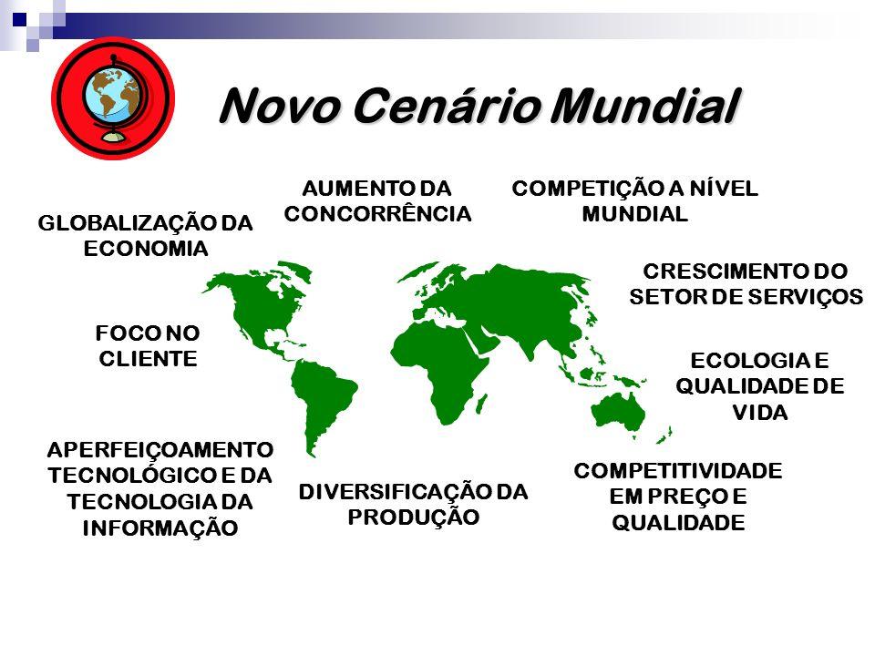 Novo Cenário Mundial AUMENTO DA CONCORRÊNCIA