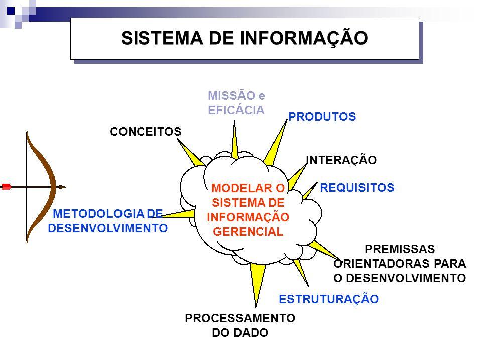SISTEMA DE INFORMAÇÃO MISSÃO e EFICÁCIA PRODUTOS CONCEITOS INTERAÇÃO