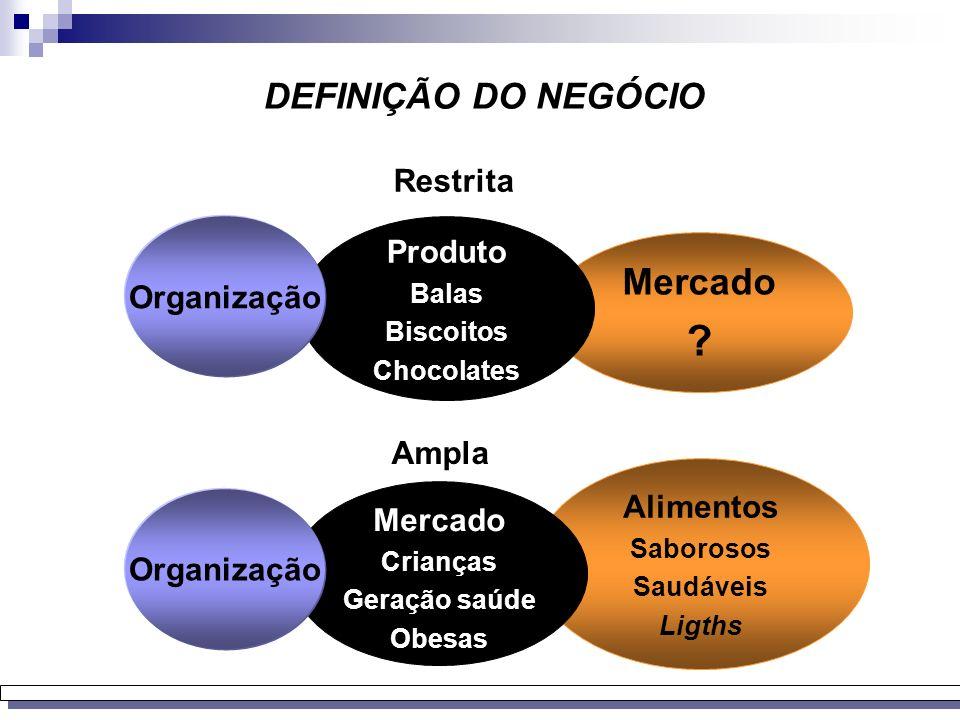 Mercado DEFINIÇÃO DO NEGÓCIO Restrita Produto Organização Ampla