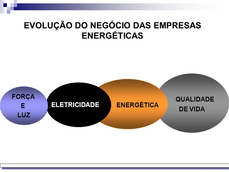 EVOLUÇÃO DO NEGÓCIO DAS EMPRESAS ENERGÉTICAS