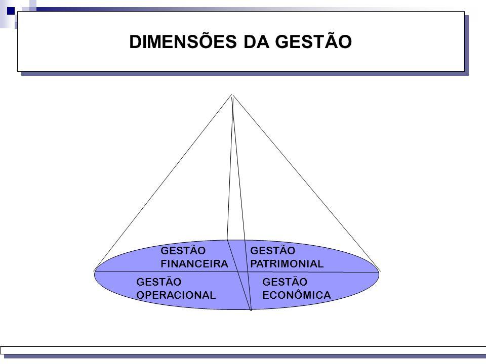 DIMENSÕES DA GESTÃO GESTÃO FINANCEIRA GESTÃO PATRIMONIAL GESTÃO