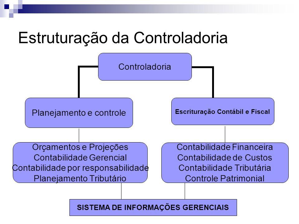Estruturação da Controladoria