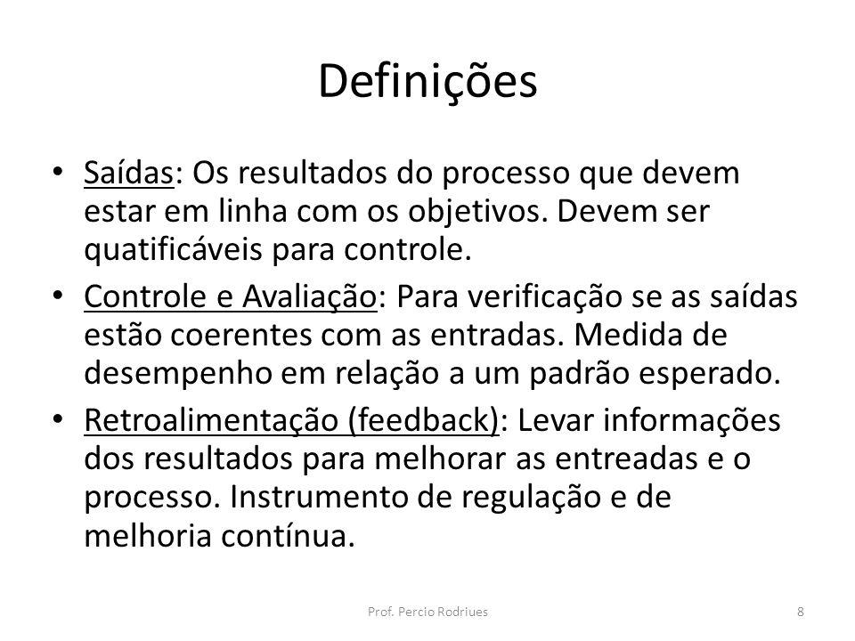 Definições Saídas: Os resultados do processo que devem estar em linha com os objetivos. Devem ser quatificáveis para controle.